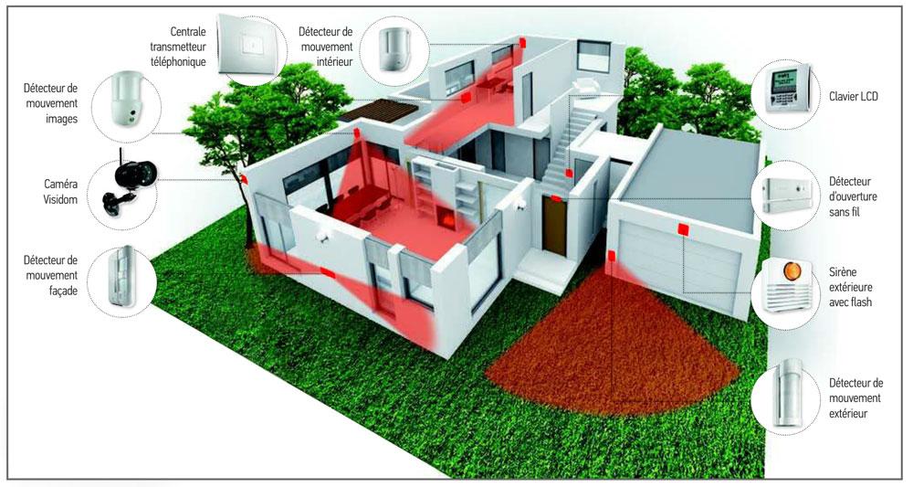 alarme maison protection exterieur ventana blog. Black Bedroom Furniture Sets. Home Design Ideas